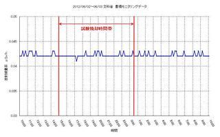 20120602 浜松試験焼却時データ(文科省).jpg