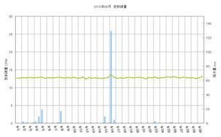 201309_月間放射線量.jpg