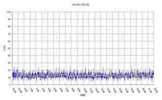 20141213_Graph.jpg