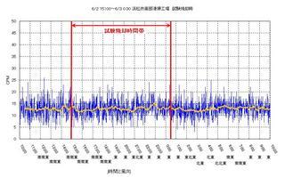 20120602 浜松試験焼却時データ.jpg