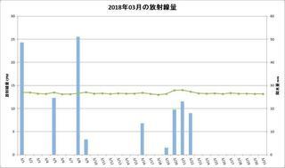 201803_月間放射線量.jpg