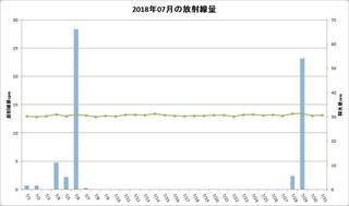 201807_月間放射線量.jpg