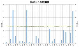 201809_月間放射線量.jpg