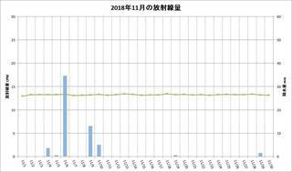 201811_月間放射線量.jpg