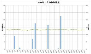 201812_月間放射線量.jpg