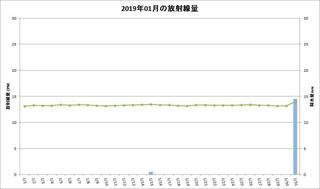 201901_月間放射線量.jpg