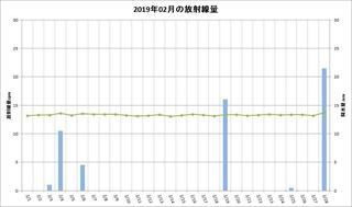 201902_月間放射線量.jpg