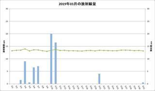 201903_月間放射線量.jpg