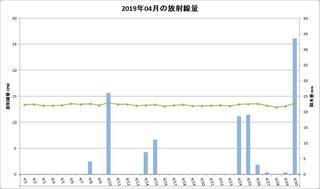 201904_月間放射線量.jpg