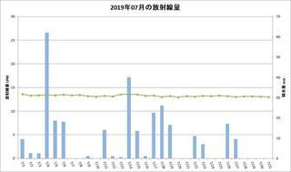 201907_月間放射線量.jpg