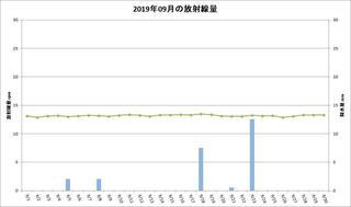 201909_月間放射線量.jpg