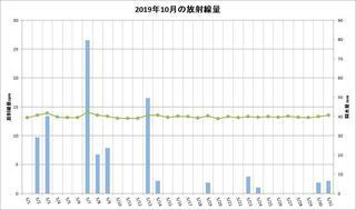 201910_月間放射線量.jpg