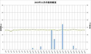 201911_月間放射線量.jpg