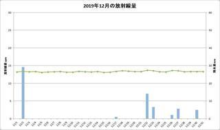 201912_月間放射線量.jpg