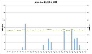 202001_月間放射線量.jpg