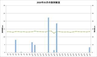 202005_月間放射線量.jpg