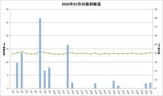 202007_月間放射線量.jpg